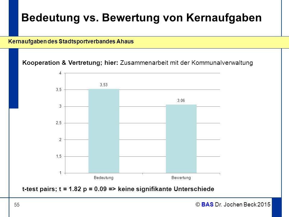 55 Kernaufgaben des Stadtsportverbandes Ahaus © BAS Dr. Jochen Beck 2015 Bedeutung vs. Bewertung von Kernaufgaben Kooperation & Vertretung; hier: Zusa