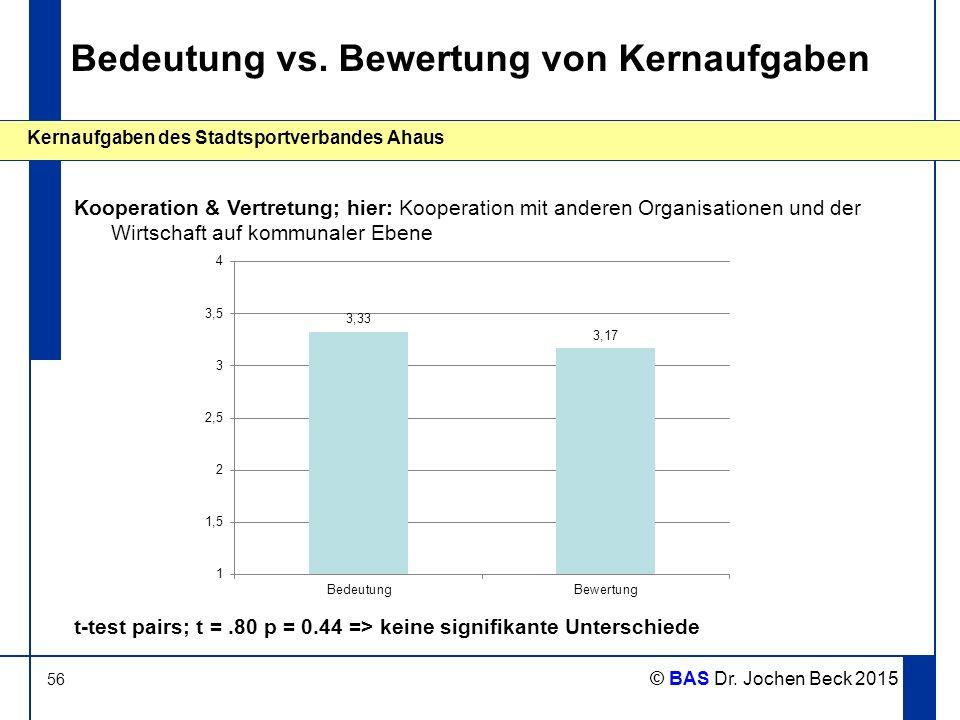 56 Kernaufgaben des Stadtsportverbandes Ahaus © BAS Dr. Jochen Beck 2015 Bedeutung vs. Bewertung von Kernaufgaben Kooperation & Vertretung; hier: Koop