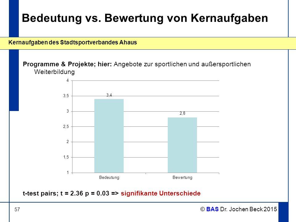 57 Kernaufgaben des Stadtsportverbandes Ahaus © BAS Dr. Jochen Beck 2015 Bedeutung vs. Bewertung von Kernaufgaben Programme & Projekte; hier: Angebote