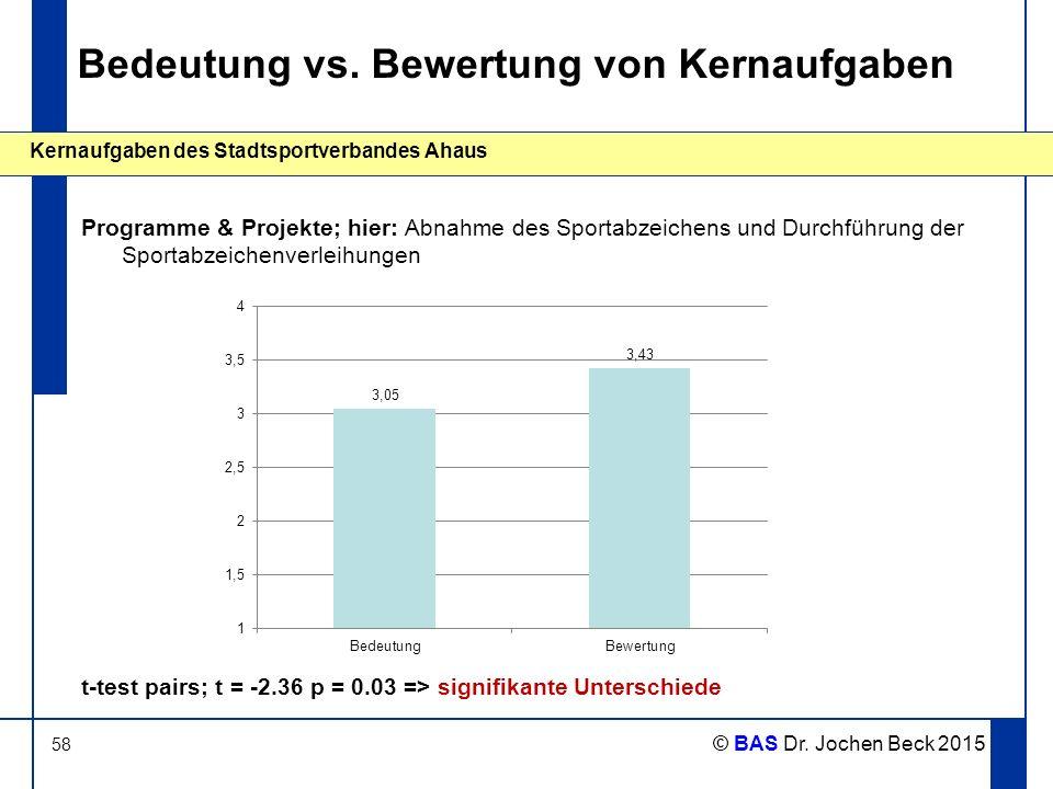 58 Kernaufgaben des Stadtsportverbandes Ahaus © BAS Dr. Jochen Beck 2015 Bedeutung vs. Bewertung von Kernaufgaben Programme & Projekte; hier: Abnahme