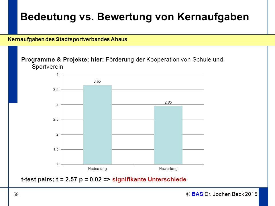 59 Kernaufgaben des Stadtsportverbandes Ahaus © BAS Dr. Jochen Beck 2015 Bedeutung vs. Bewertung von Kernaufgaben Programme & Projekte; hier: Förderun