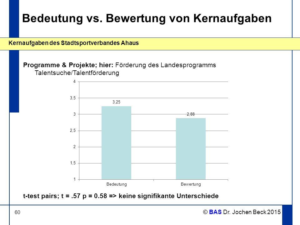 60 Kernaufgaben des Stadtsportverbandes Ahaus © BAS Dr. Jochen Beck 2015 Bedeutung vs. Bewertung von Kernaufgaben Programme & Projekte; hier: Förderun