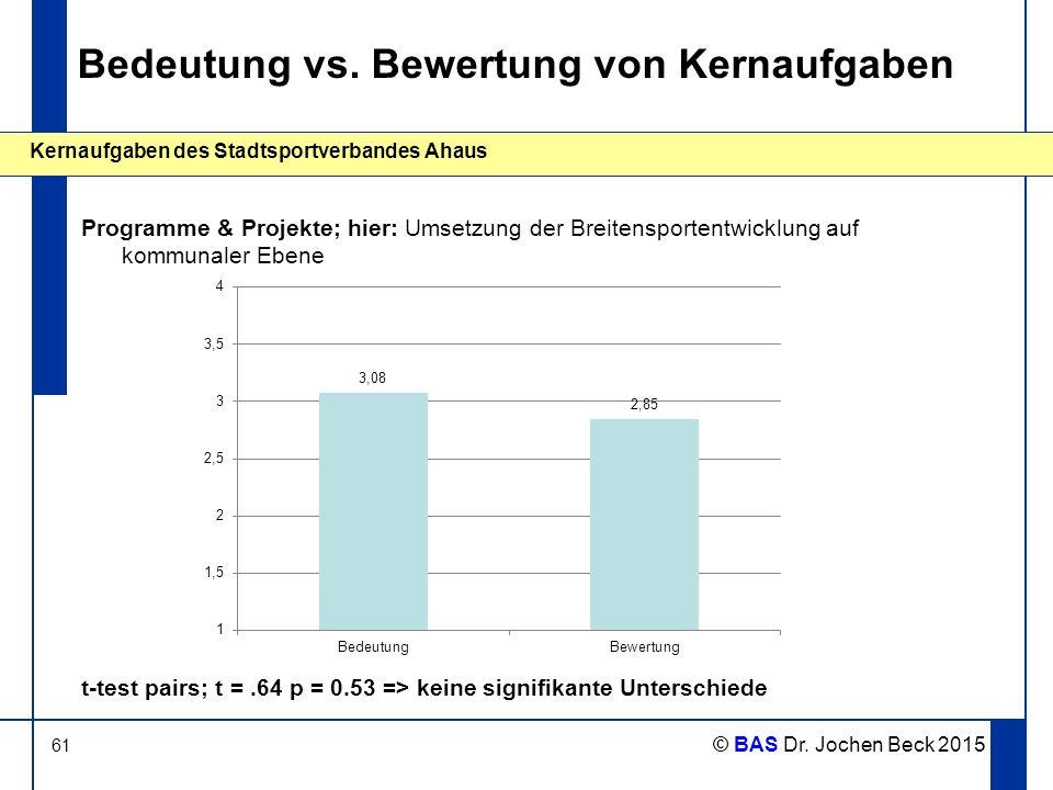 61 Kernaufgaben des Stadtsportverbandes Ahaus © BAS Dr. Jochen Beck 2015 Bedeutung vs. Bewertung von Kernaufgaben Programme & Projekte; hier: Umsetzun