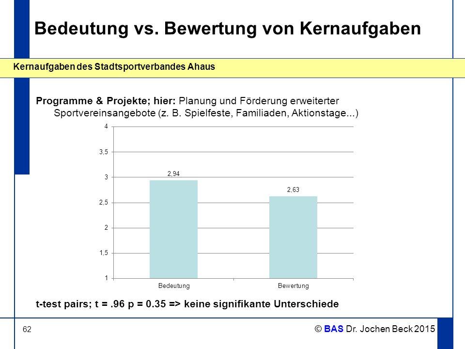 62 Kernaufgaben des Stadtsportverbandes Ahaus © BAS Dr. Jochen Beck 2015 Bedeutung vs. Bewertung von Kernaufgaben Programme & Projekte; hier: Planung