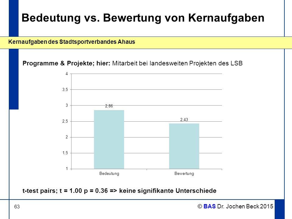 63 Kernaufgaben des Stadtsportverbandes Ahaus © BAS Dr. Jochen Beck 2015 Bedeutung vs. Bewertung von Kernaufgaben Programme & Projekte; hier: Mitarbei