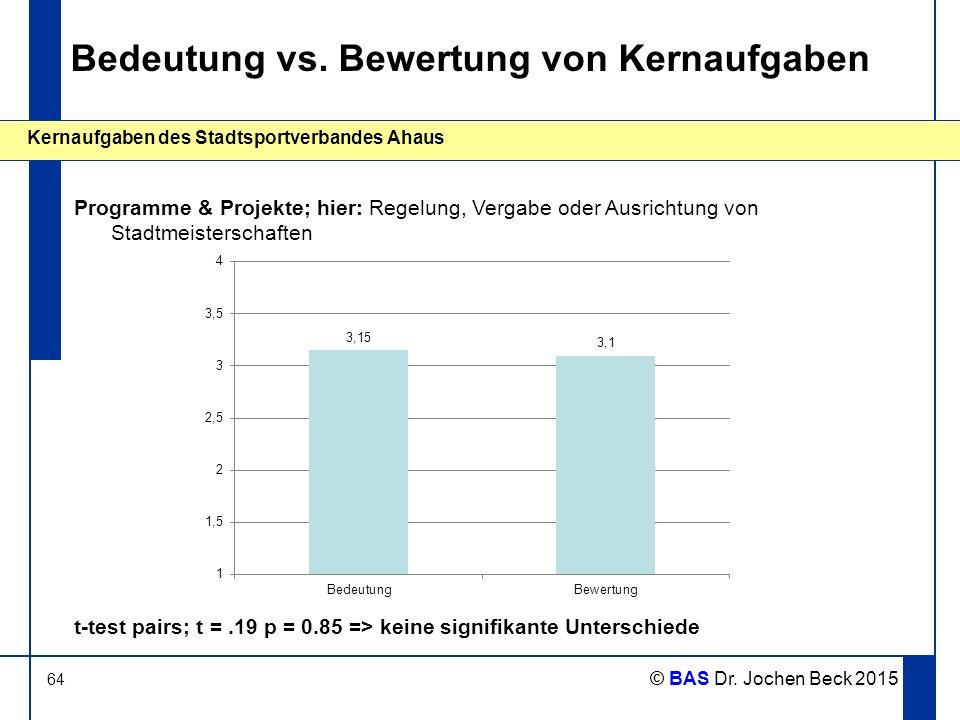 64 Kernaufgaben des Stadtsportverbandes Ahaus © BAS Dr. Jochen Beck 2015 Bedeutung vs. Bewertung von Kernaufgaben Programme & Projekte; hier: Regelung