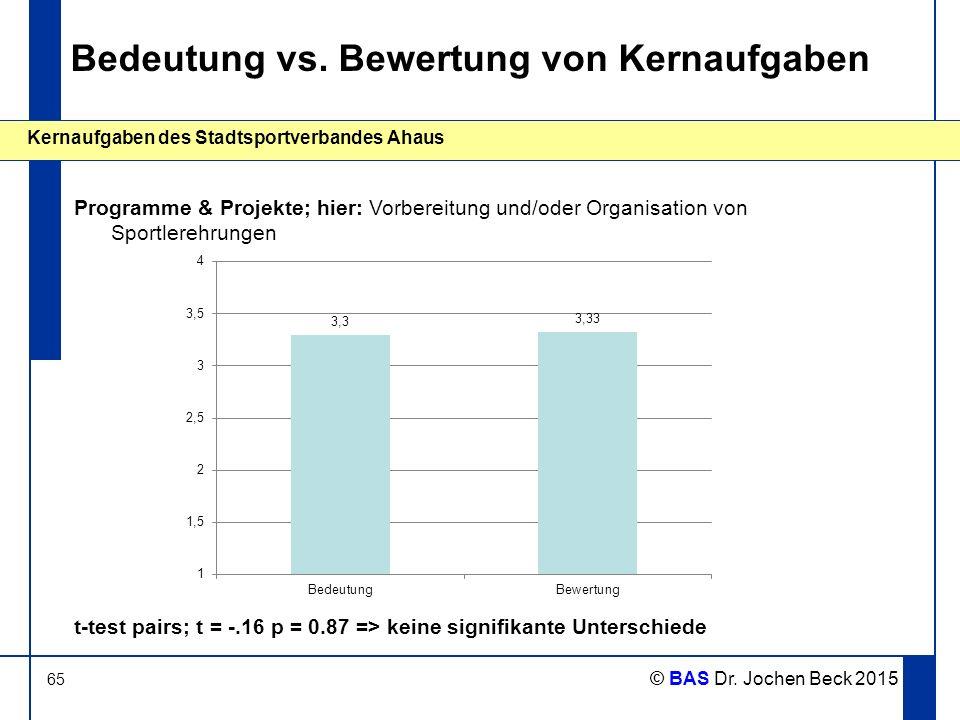 65 Kernaufgaben des Stadtsportverbandes Ahaus © BAS Dr. Jochen Beck 2015 Bedeutung vs. Bewertung von Kernaufgaben Programme & Projekte; hier: Vorberei