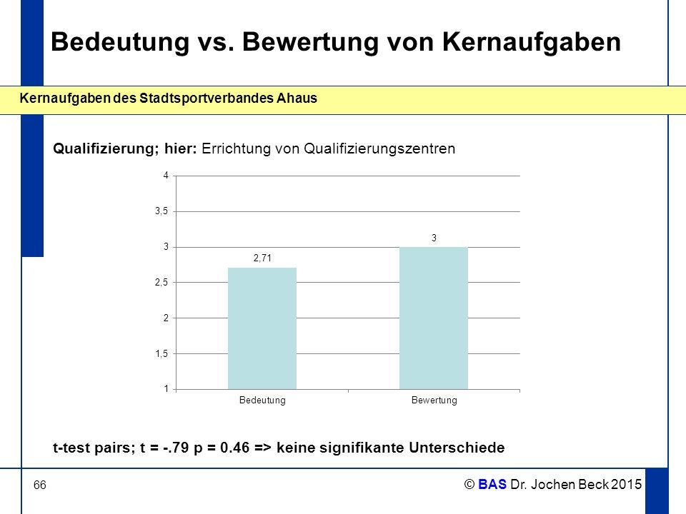66 Kernaufgaben des Stadtsportverbandes Ahaus © BAS Dr. Jochen Beck 2015 Bedeutung vs. Bewertung von Kernaufgaben Qualifizierung; hier: Errichtung von
