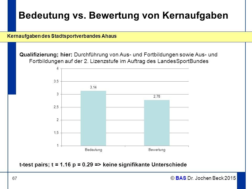 67 Kernaufgaben des Stadtsportverbandes Ahaus © BAS Dr. Jochen Beck 2015 Bedeutung vs. Bewertung von Kernaufgaben Qualifizierung; hier: Durchführung v