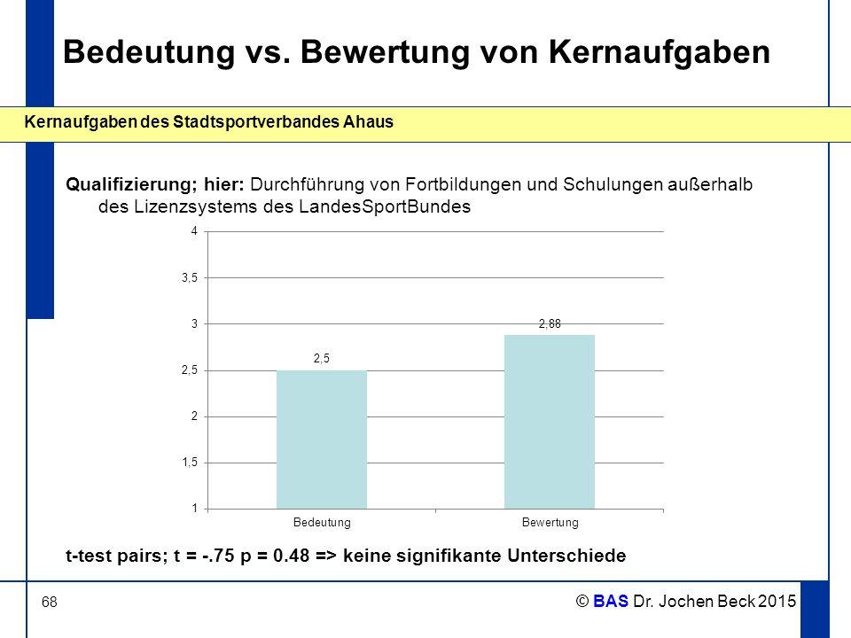 68 Kernaufgaben des Stadtsportverbandes Ahaus © BAS Dr. Jochen Beck 2015 Bedeutung vs. Bewertung von Kernaufgaben Qualifizierung; hier: Durchführung v