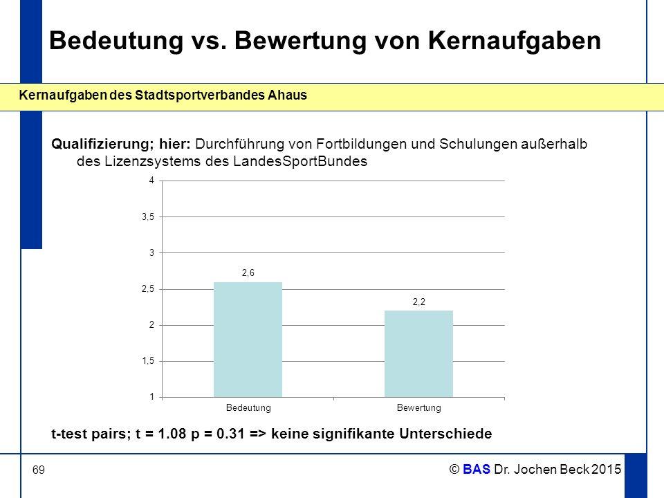69 Kernaufgaben des Stadtsportverbandes Ahaus © BAS Dr. Jochen Beck 2015 Bedeutung vs. Bewertung von Kernaufgaben Qualifizierung; hier: Durchführung v