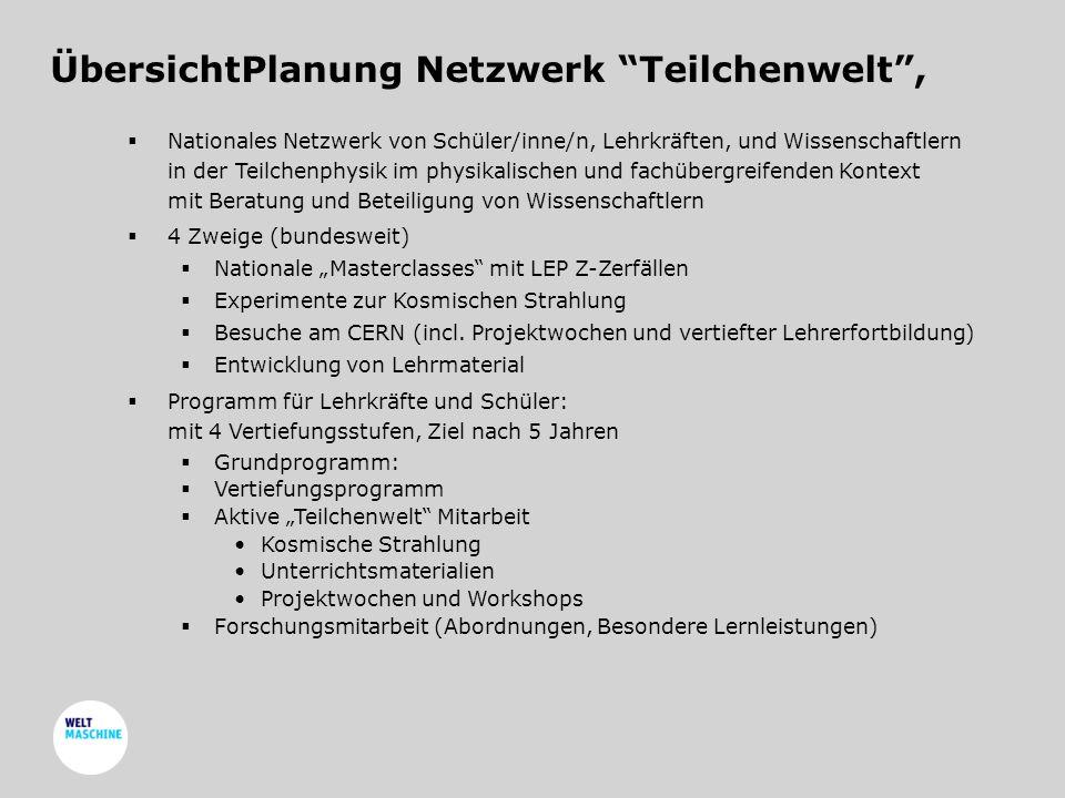 """ÜbersichtPlanung Netzwerk Teilchenwelt ,  Nationales Netzwerk von Schüler/inne/n, Lehrkräften, und Wissenschaftlern in der Teilchenphysik im physikalischen und fachübergreifenden Kontext mit Beratung und Beteiligung von Wissenschaftlern  4 Zweige (bundesweit)  Nationale """"Masterclasses mit LEP Z-Zerfällen  Experimente zur Kosmischen Strahlung  Besuche am CERN (incl."""