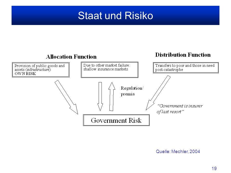 19 Staat und Risiko Quelle: Mechler, 2004