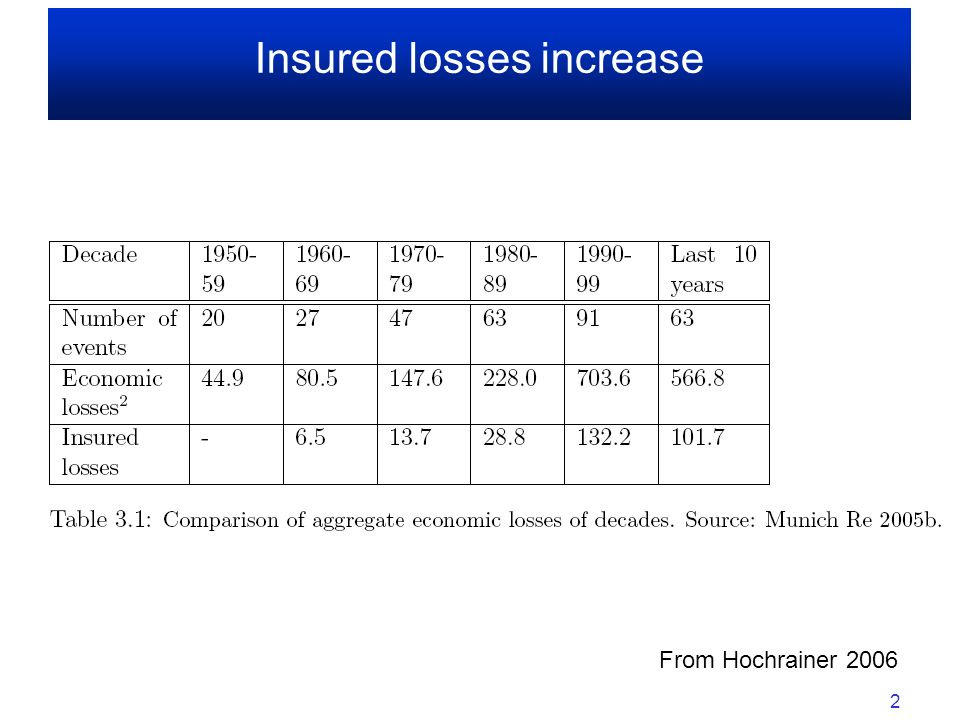 Insured losses increase 2 From Hochrainer 2006