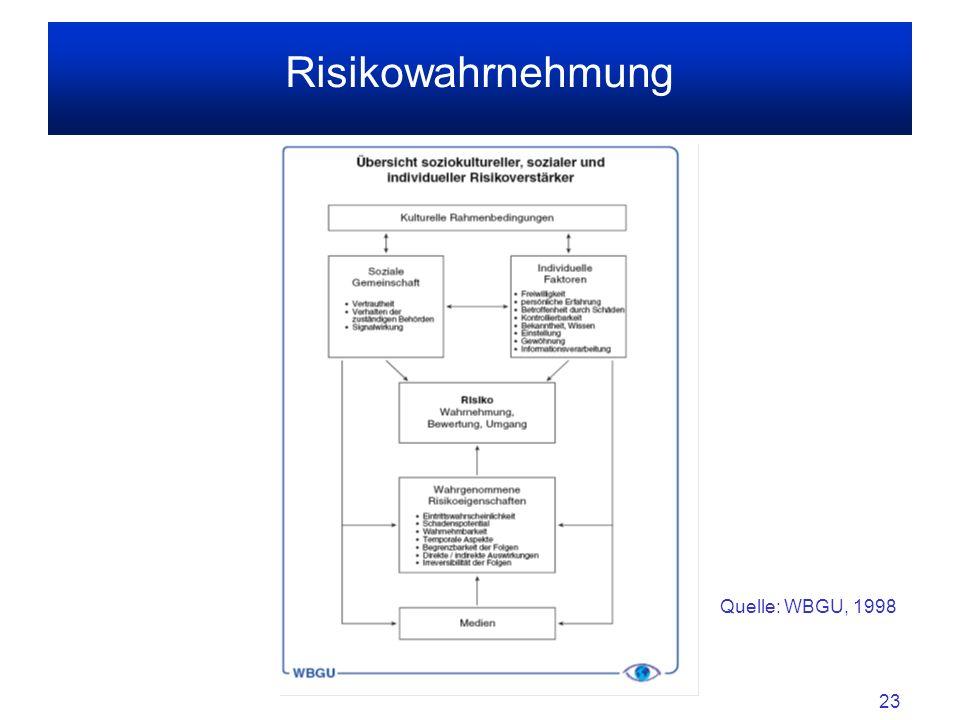 23 Risikowahrnehmung Quelle: WBGU, 1998