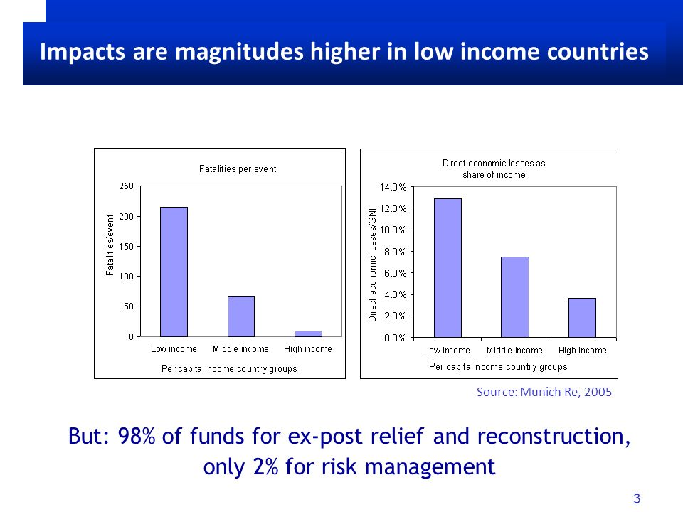 3 Scope for better adaptation to extremes But: 98% of funds for ex-post relief and reconstruction, only 2% for risk management Source: Munich Re, 2005 Impacts are magnitudes higher in low income countries