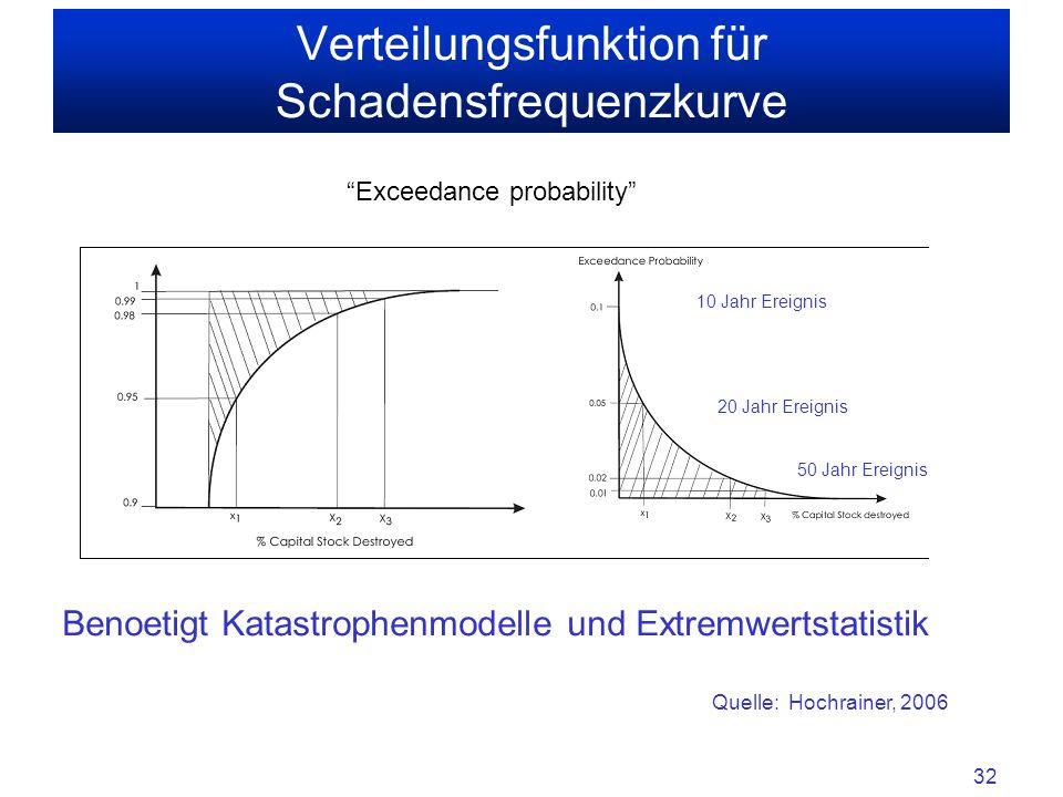 32 Verteilungsfunktion für Schadensfrequenzkurve Exceedance probability Quelle: Hochrainer, 2006 20 Jahr Ereignis 50 Jahr Ereignis 10 Jahr Ereignis Benoetigt Katastrophenmodelle und Extremwertstatistik