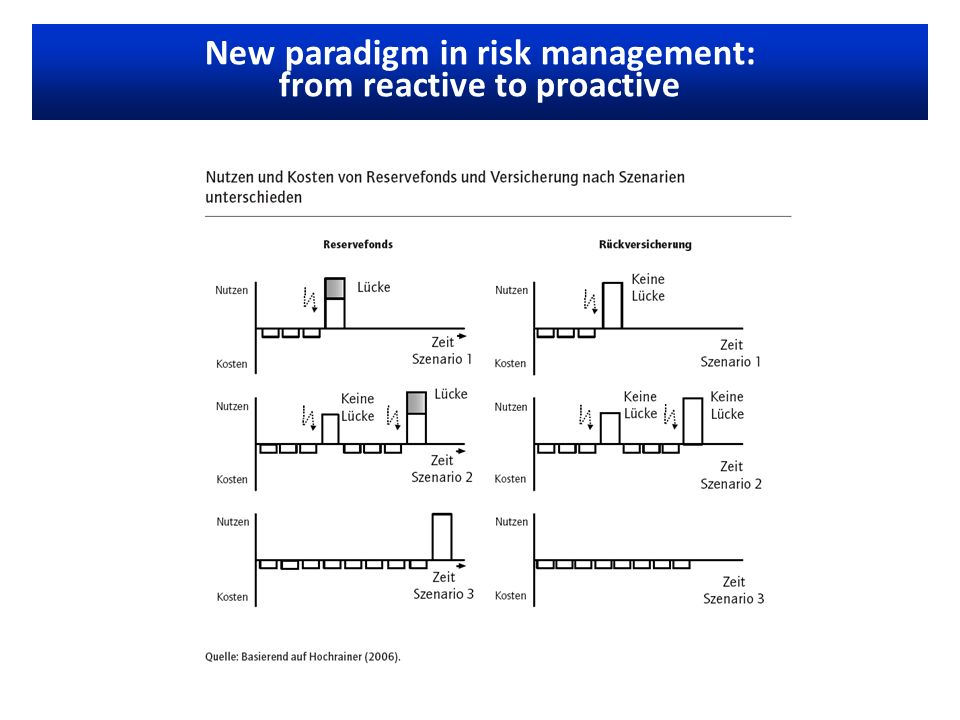 New paradigm in risk management: from reactive to proactive
