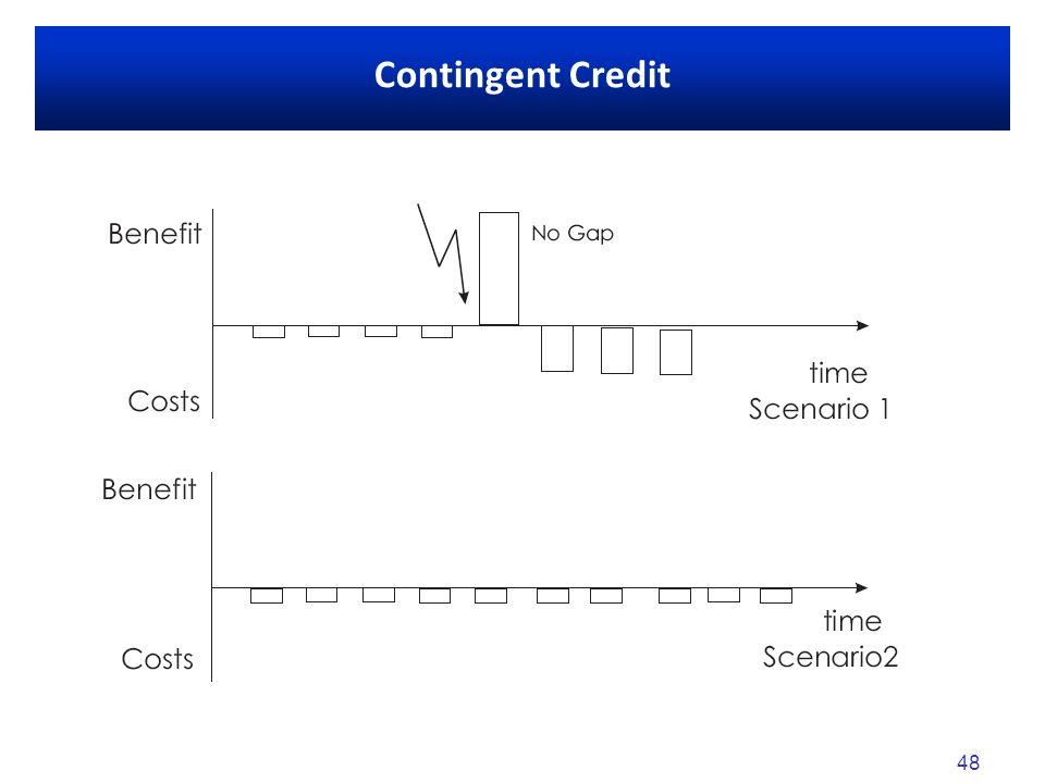 48 Contingent Credit