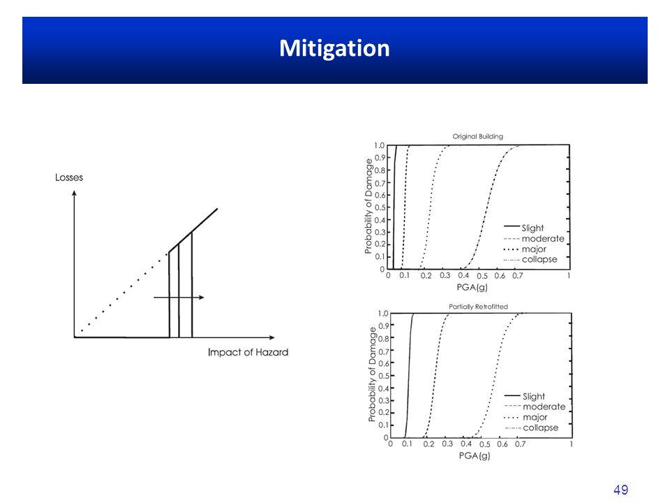 49 Mitigation