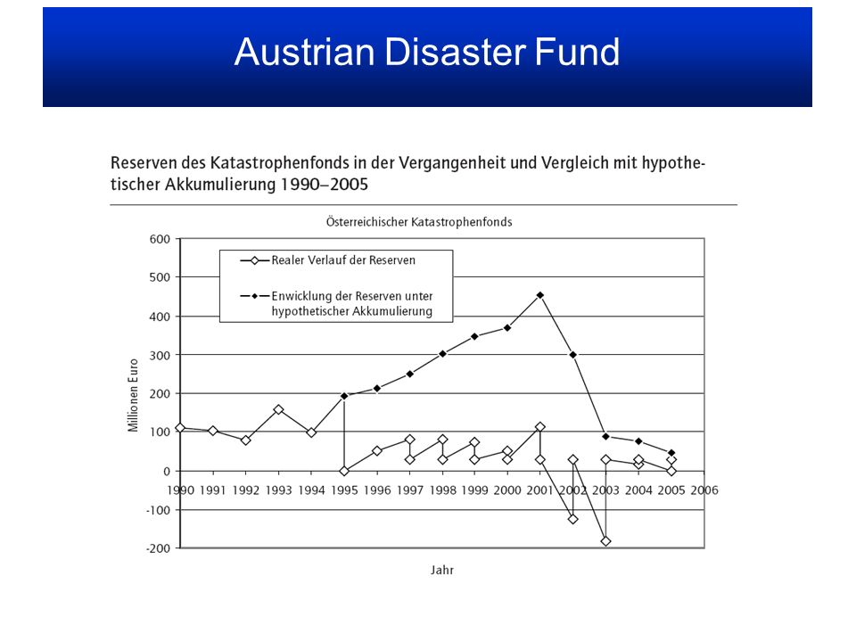 Austrian Disaster Fund