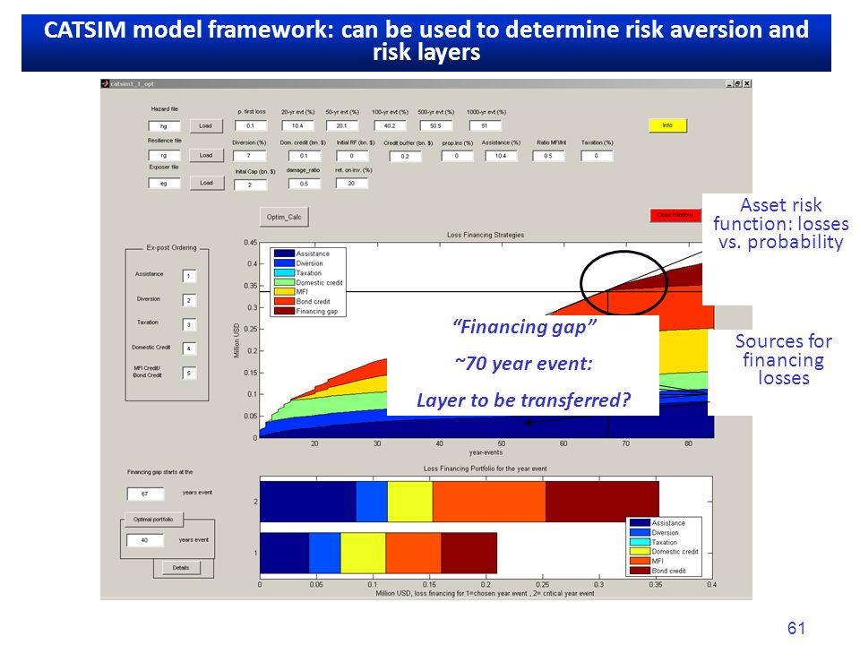 61 CATSIM: Direct losses and financial vulnerability CATSIM model framework: can be used to determine risk aversion and risk layers Asset risk function: losses vs.