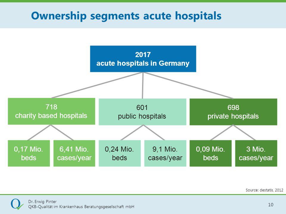 Dr. Erwig Pinter QKB-Qualität im Krankenhaus Beratungsgesellschaft mbH 10 718 charity based hospitals 698 private hospitals 601 public hospitals 0,17