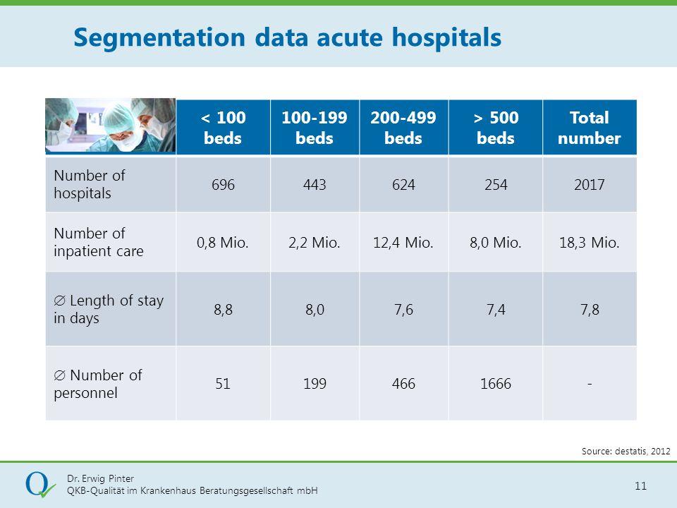 Dr. Erwig Pinter QKB-Qualität im Krankenhaus Beratungsgesellschaft mbH 11 Segmentation data acute hospitals < 100 beds 100-199 beds 200-499 beds > 500