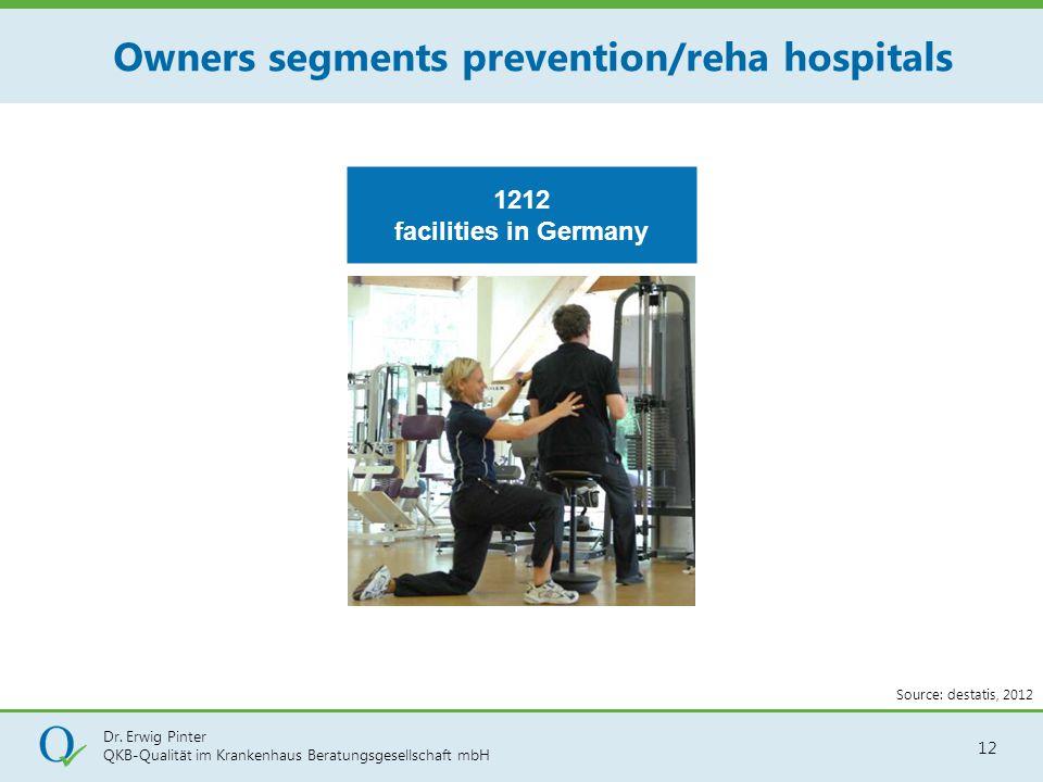 Dr. Erwig Pinter QKB-Qualität im Krankenhaus Beratungsgesellschaft mbH 12 Owners segments prevention/reha hospitals 1212 facilities in Germany Source:
