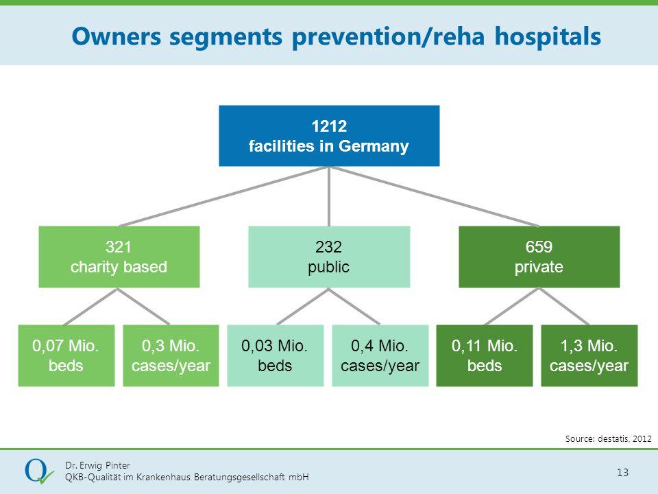 Dr. Erwig Pinter QKB-Qualität im Krankenhaus Beratungsgesellschaft mbH 13 321 charity based 659 private 232 public 0,07 Mio. beds 0,3 Mio. cases/year