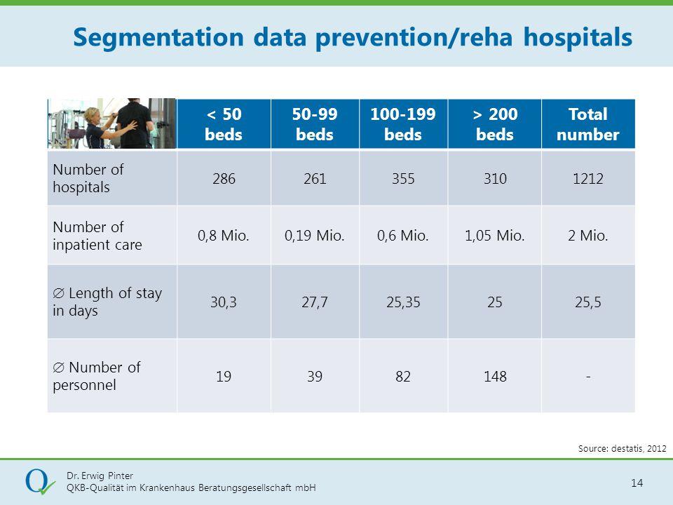 Dr. Erwig Pinter QKB-Qualität im Krankenhaus Beratungsgesellschaft mbH 14 Segmentation data prevention/reha hospitals < 50 beds 50-99 beds 100-199 bed