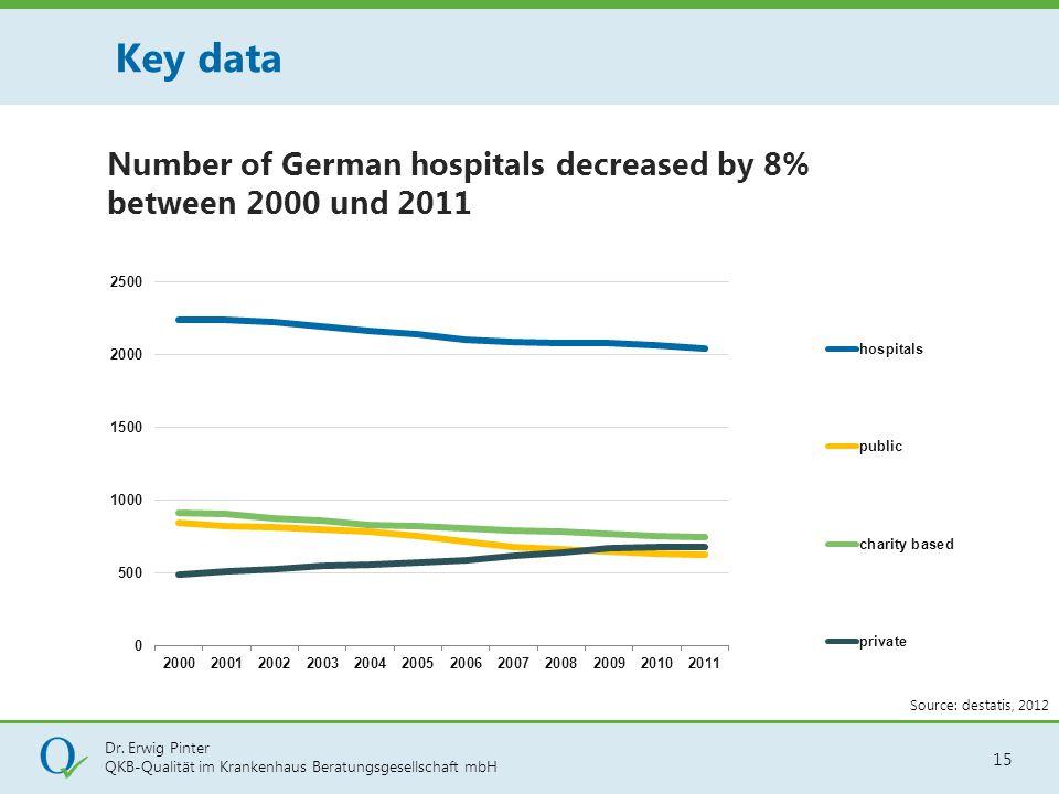 Dr. Erwig Pinter QKB-Qualität im Krankenhaus Beratungsgesellschaft mbH 15 Key data Source: destatis, 2012 Number of German hospitals decreased by 8% b