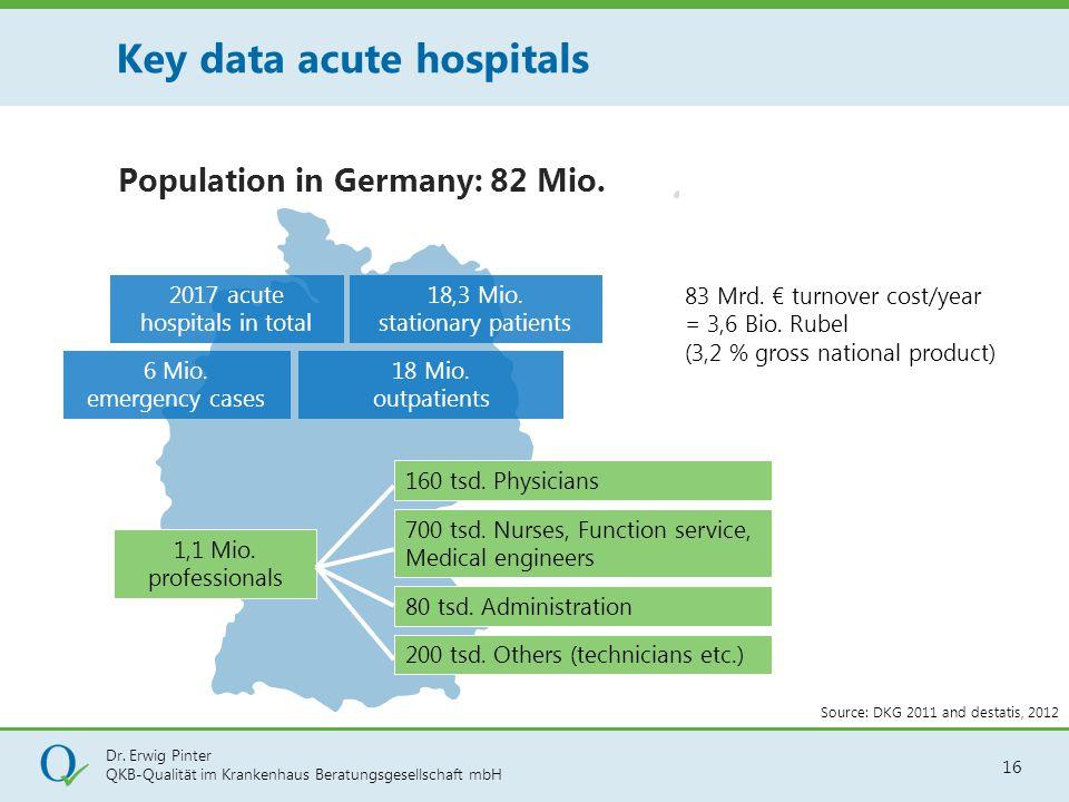 Dr. Erwig Pinter QKB-Qualität im Krankenhaus Beratungsgesellschaft mbH 16 18,3 Mio. stationary patients 18 Mio. outpatients 83 Mrd. € turnover cost/ye