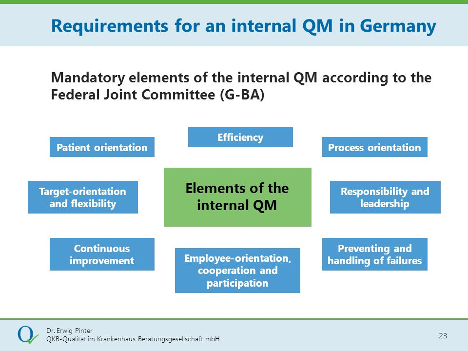 Dr. Erwig Pinter QKB-Qualität im Krankenhaus Beratungsgesellschaft mbH 23 Mandatory elements of the internal QM according to the Federal Joint Committ