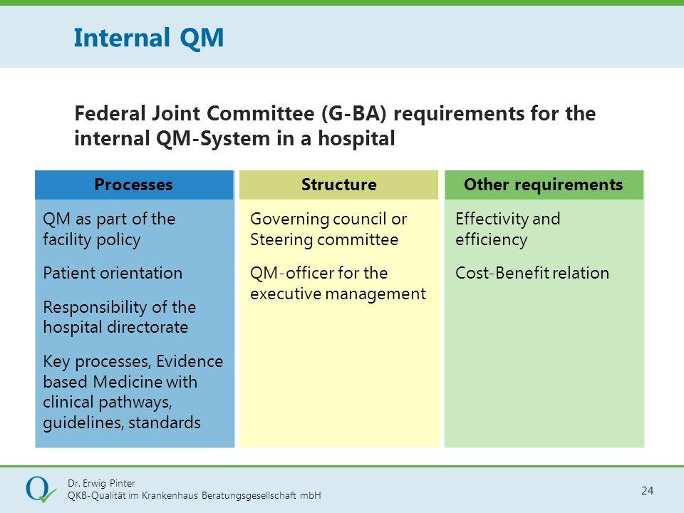 Dr. Erwig Pinter QKB-Qualität im Krankenhaus Beratungsgesellschaft mbH 24 Federal Joint Committee (G-BA) requirements for the internal QM-System in a