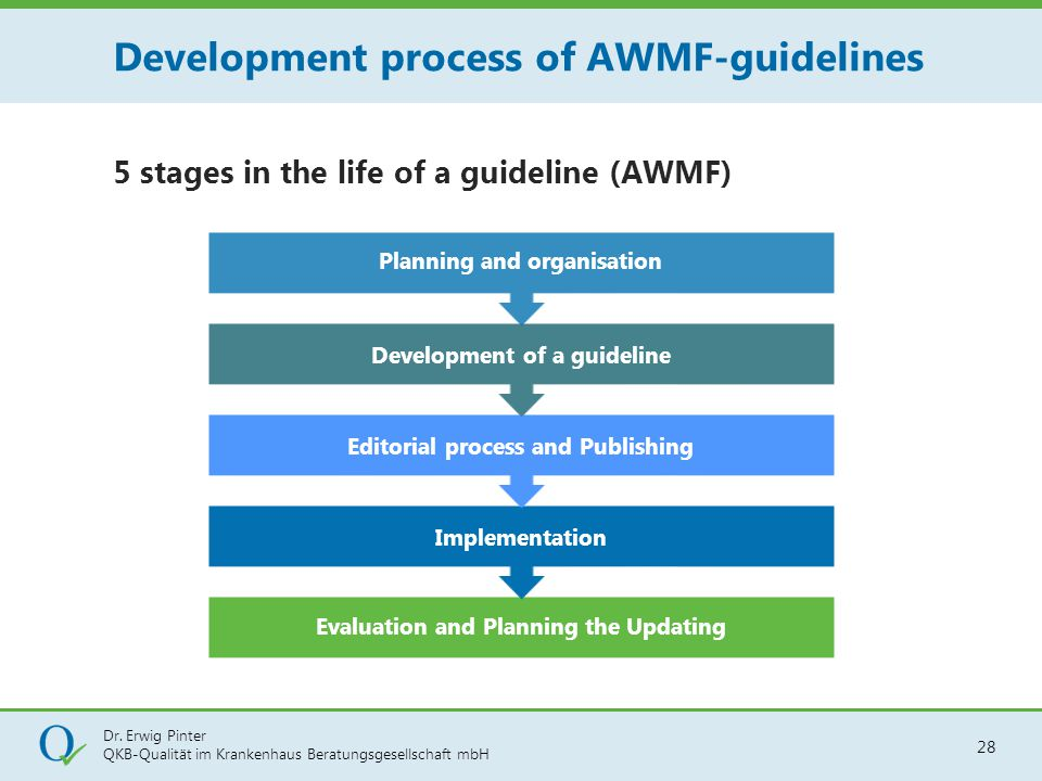 Dr. Erwig Pinter QKB-Qualität im Krankenhaus Beratungsgesellschaft mbH 28 5 stages in the life of a guideline (AWMF) Evaluation and Planning the Updat