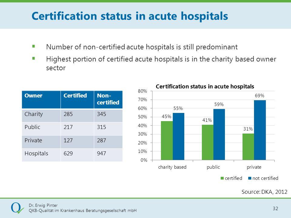 Dr. Erwig Pinter QKB-Qualität im Krankenhaus Beratungsgesellschaft mbH 32 Source: DKA, 2012 OwnerCertifiedNon- certified Charity285345 Public217315 Pr