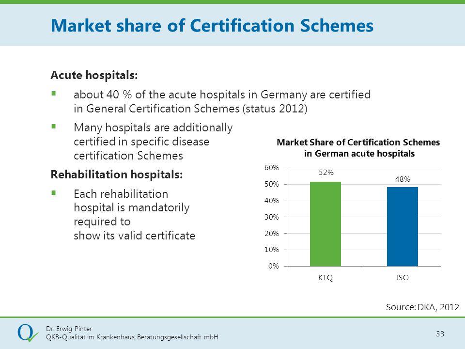 Dr. Erwig Pinter QKB-Qualität im Krankenhaus Beratungsgesellschaft mbH 33 Acute hospitals:  about 40 % of the acute hospitals in Germany are certifie