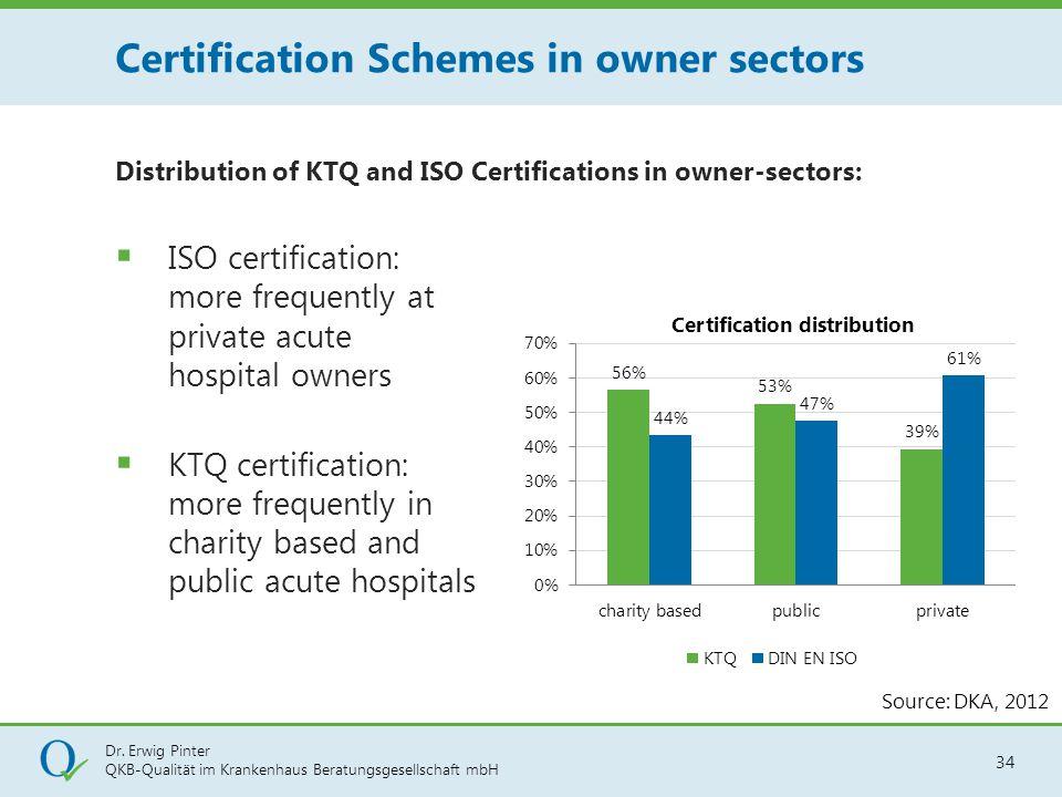 Dr. Erwig Pinter QKB-Qualität im Krankenhaus Beratungsgesellschaft mbH 34 Distribution of KTQ and ISO Certifications in owner-sectors:  ISO certifica