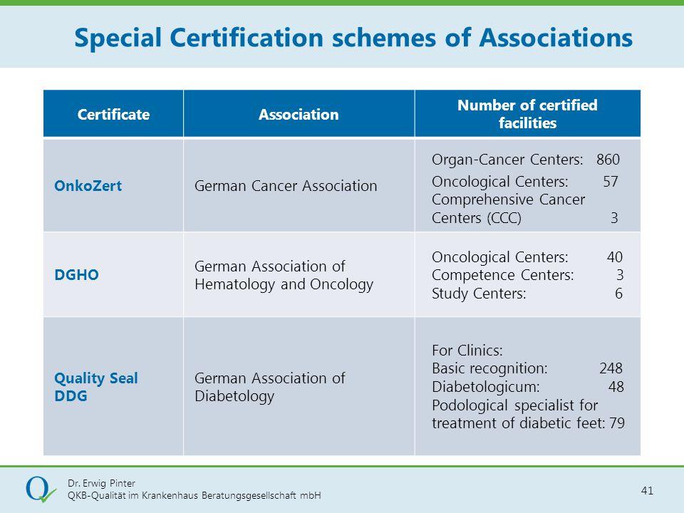 Dr. Erwig Pinter QKB-Qualität im Krankenhaus Beratungsgesellschaft mbH 41 CertificateAssociation Number of certified facilities OnkoZertGerman Cancer