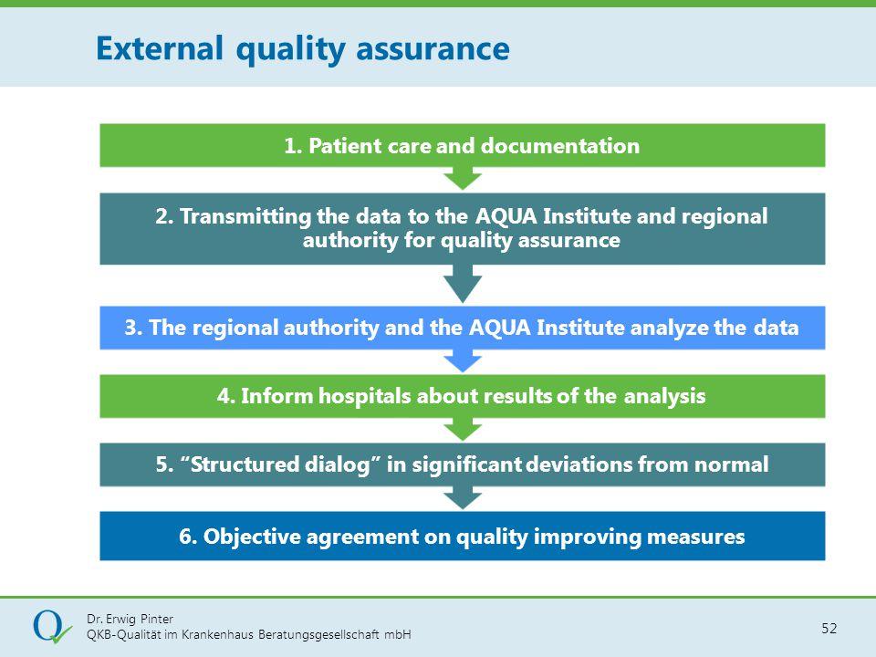 "Dr. Erwig Pinter QKB-Qualität im Krankenhaus Beratungsgesellschaft mbH 52 6. Objective agreement on quality improving measures 5. ""Structured dialog"""
