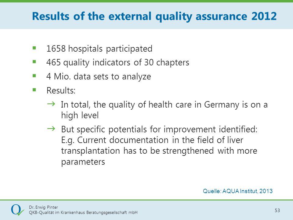 Dr. Erwig Pinter QKB-Qualität im Krankenhaus Beratungsgesellschaft mbH 53  1658 hospitals participated  465 quality indicators of 30 chapters  4 Mi