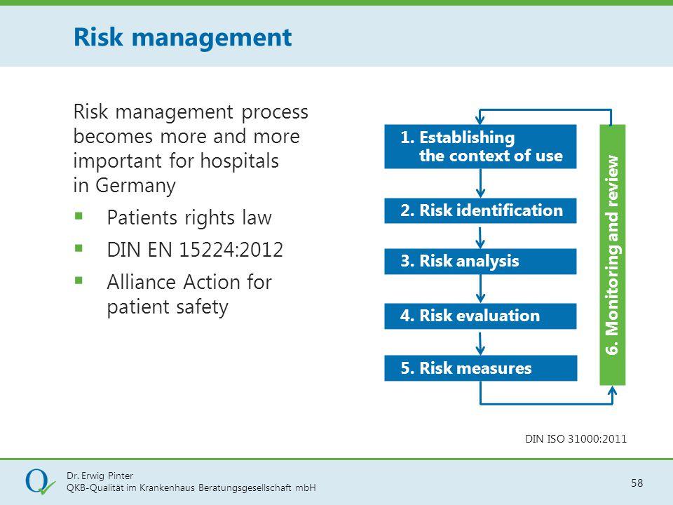Dr. Erwig Pinter QKB-Qualität im Krankenhaus Beratungsgesellschaft mbH 58 Risk management process becomes more and more important for hospitals in Ger