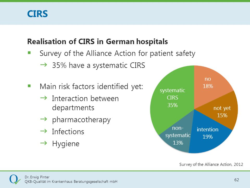 Dr. Erwig Pinter QKB-Qualität im Krankenhaus Beratungsgesellschaft mbH 62 Realisation of CIRS in German hospitals  Survey of the Alliance Action for