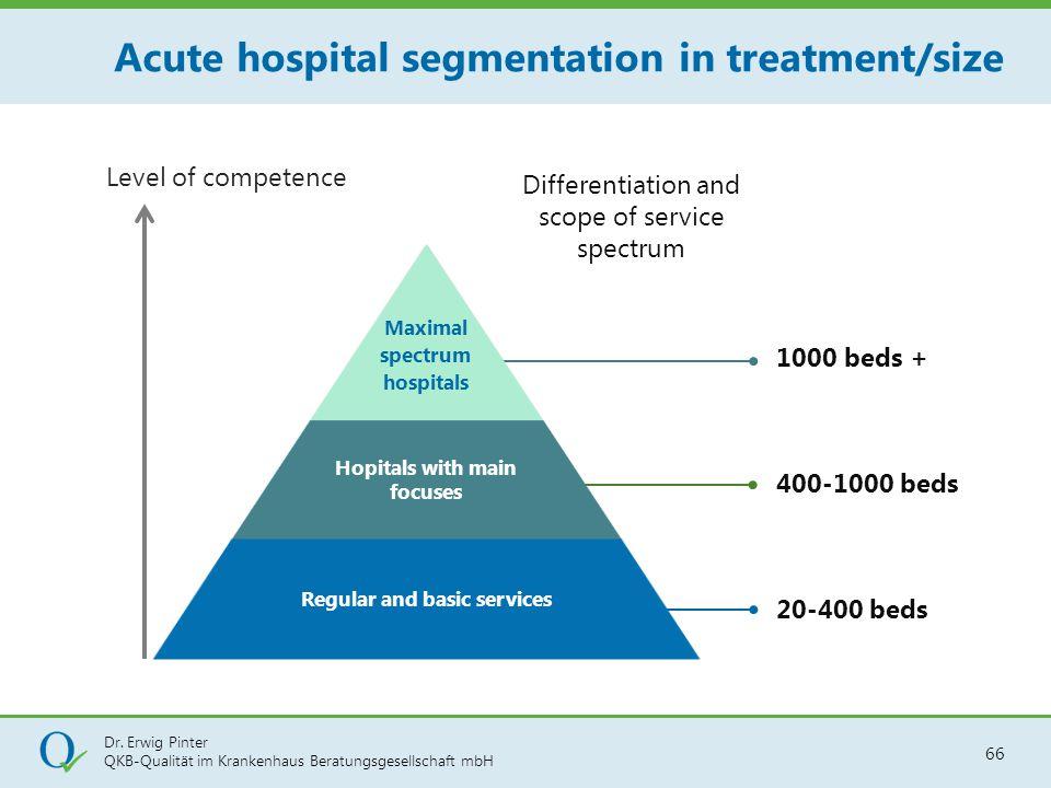 Dr. Erwig Pinter QKB-Qualität im Krankenhaus Beratungsgesellschaft mbH 66 Level of competence Acute hospital segmentation in treatment/size Maximal sp