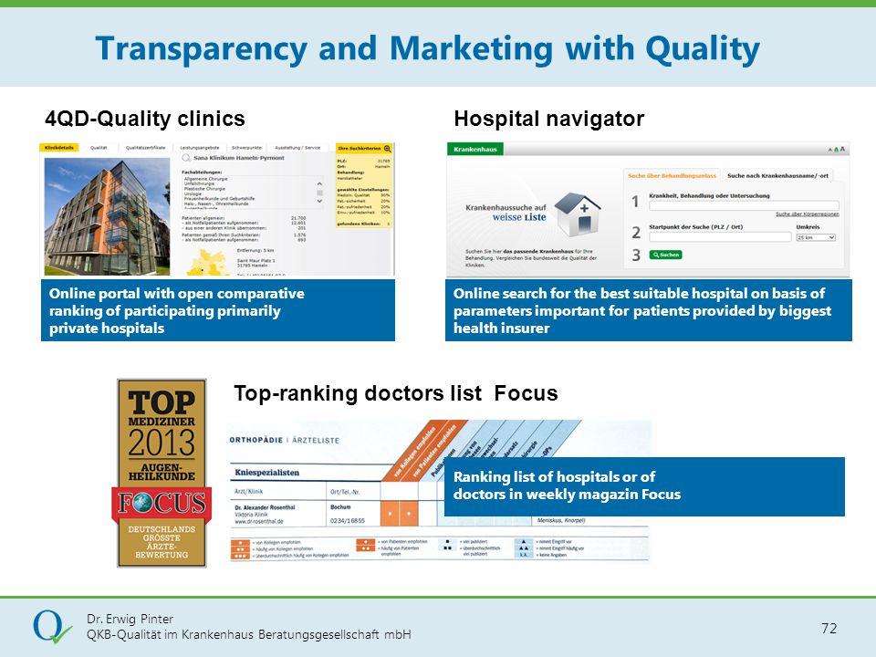 Dr. Erwig Pinter QKB-Qualität im Krankenhaus Beratungsgesellschaft mbH 72 Hospital navigator4QD-Quality clinics Top-ranking doctors list Focus Ranking