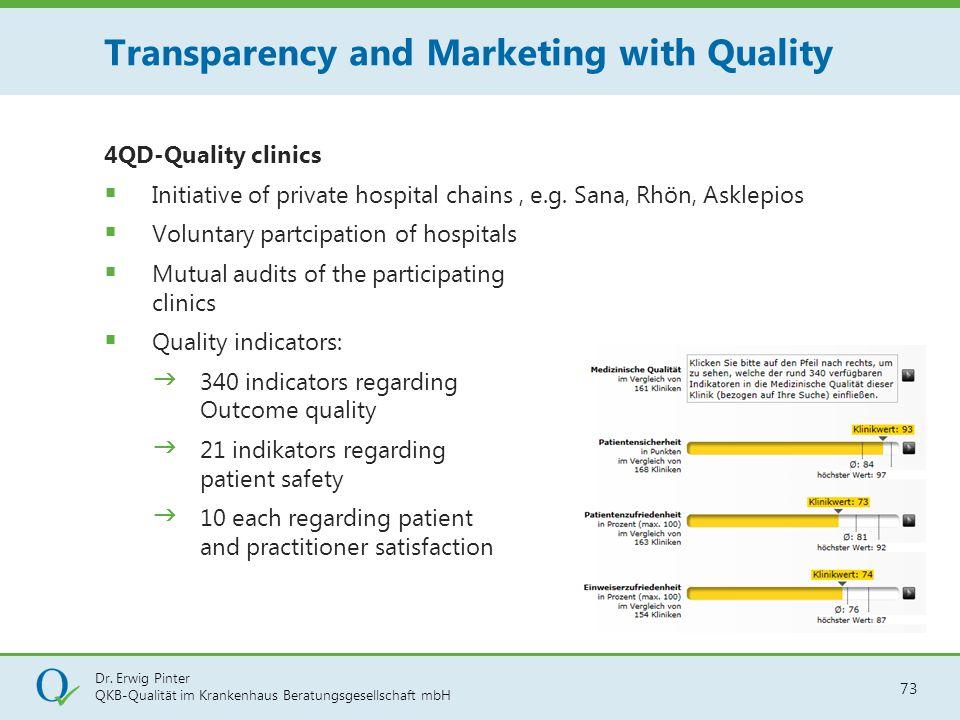 Dr. Erwig Pinter QKB-Qualität im Krankenhaus Beratungsgesellschaft mbH 73 4QD-Quality clinics  Initiative of private hospital chains, e.g. Sana, Rhön
