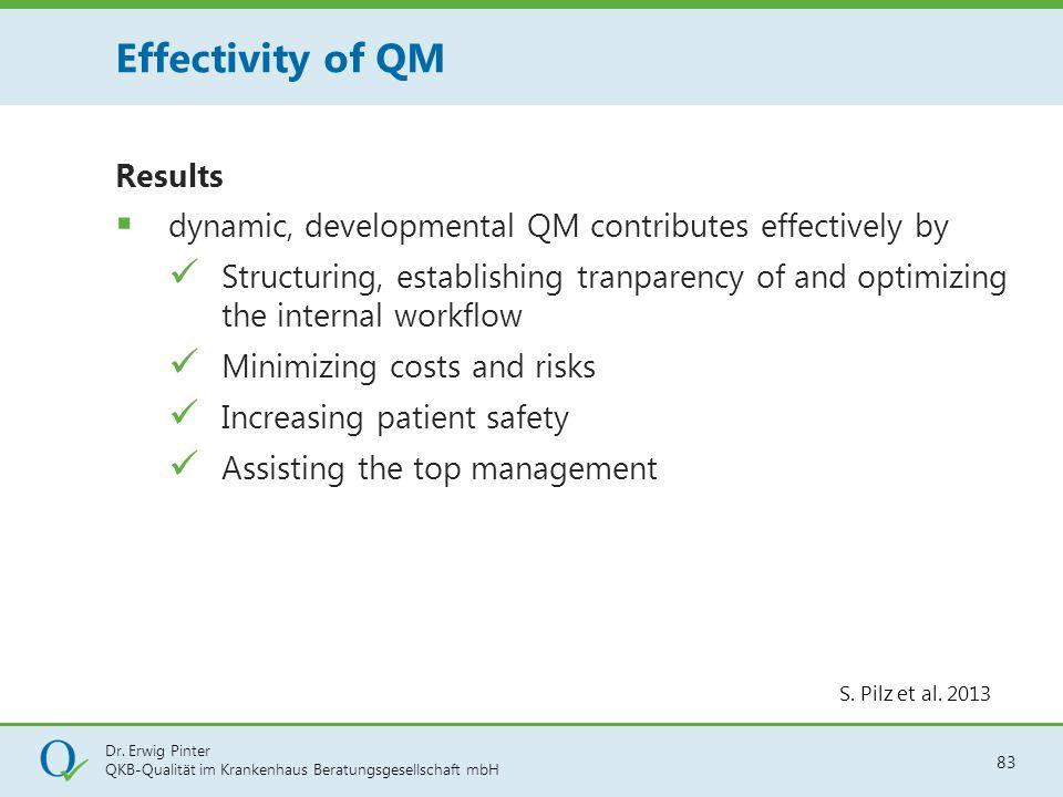 Dr. Erwig Pinter QKB-Qualität im Krankenhaus Beratungsgesellschaft mbH 83 Results  dynamic, developmental QM contributes effectively by Structuring,