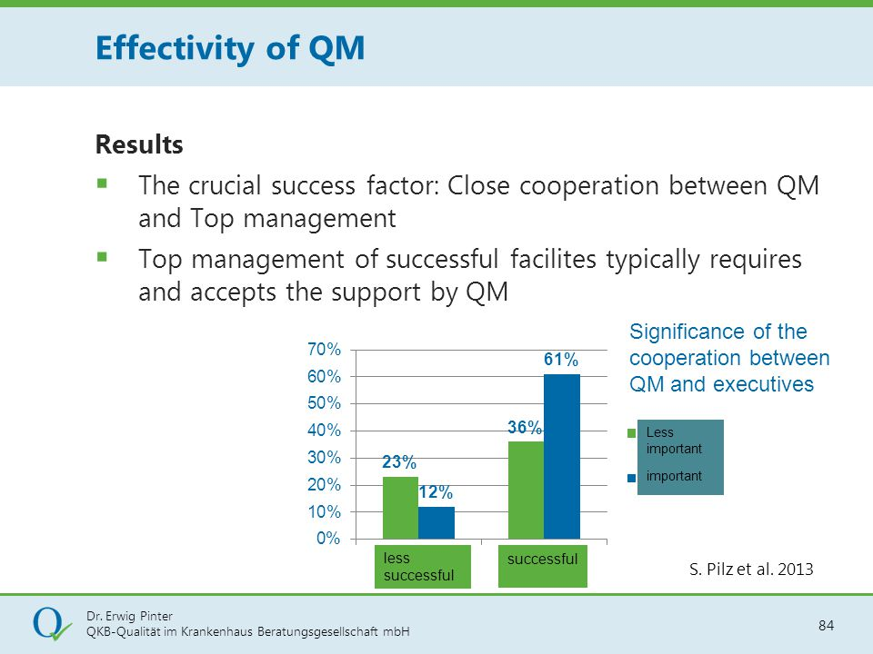 Dr. Erwig Pinter QKB-Qualität im Krankenhaus Beratungsgesellschaft mbH 84 Results  The crucial success factor: Close cooperation between QM and Top m