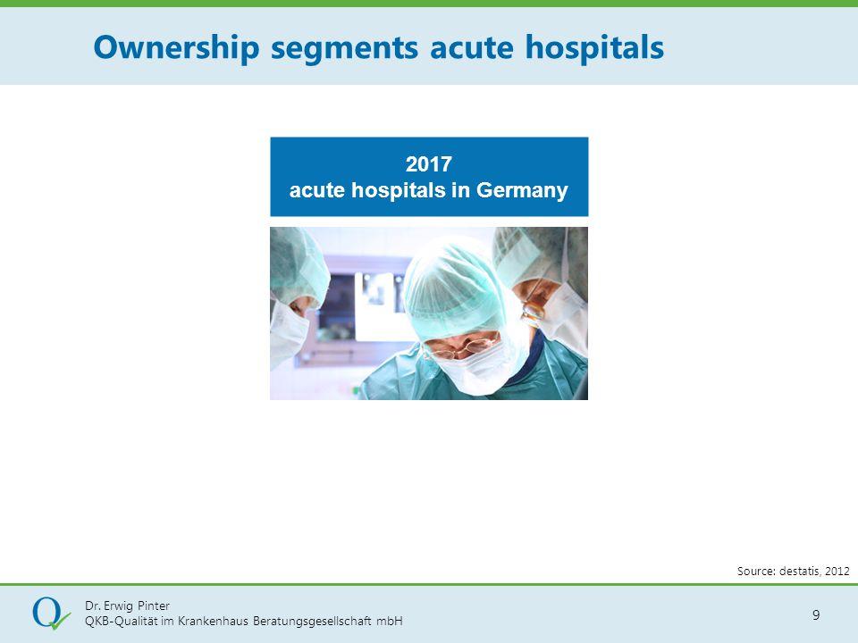 Dr. Erwig Pinter QKB-Qualität im Krankenhaus Beratungsgesellschaft mbH 9 Ownership segments acute hospitals 2017 acute hospitals in Germany Source: de